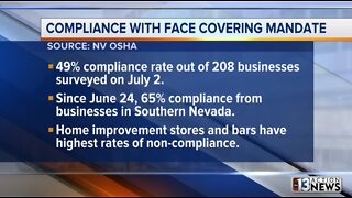 Officials: 49% of businesses following Nevada mask mandate