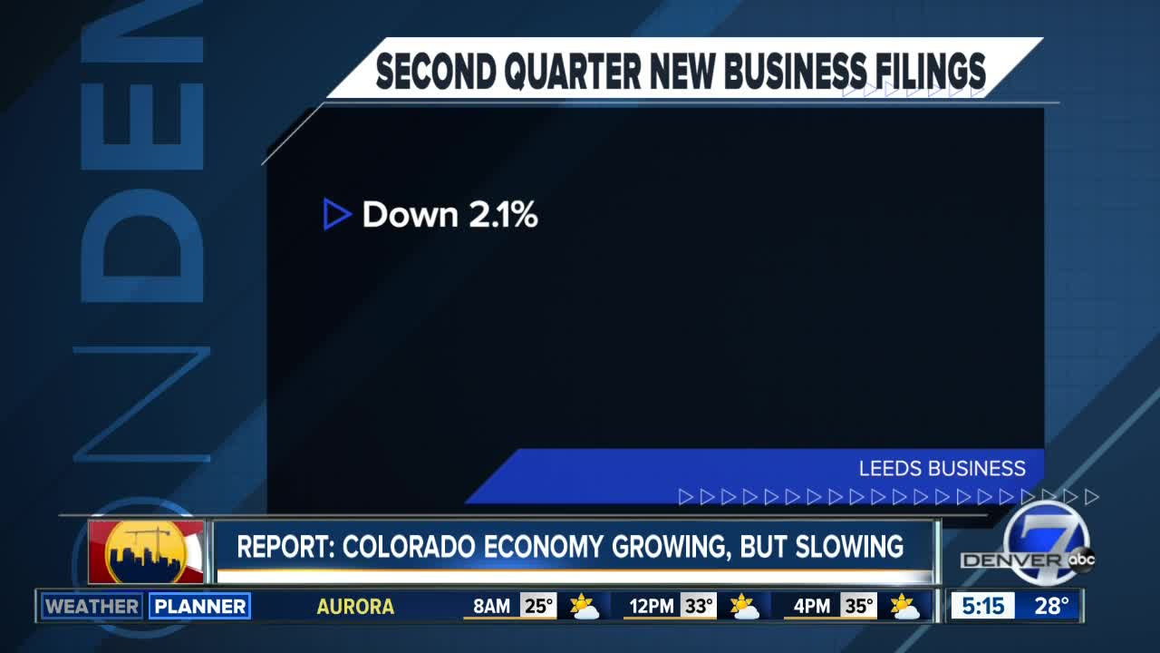 New business filing down in Colorado