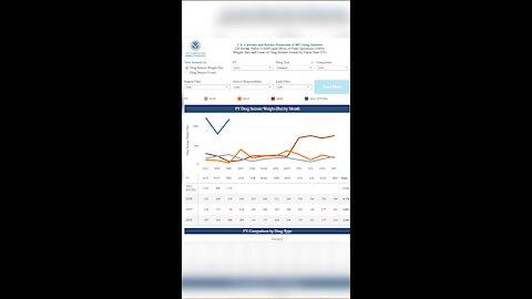 Border Seizure Data