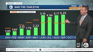 Rain in metro Detroit has been above-average all summer long
