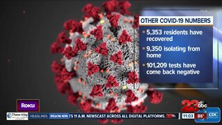 COVID-19 cases in Kern County surpass 15,000 mark