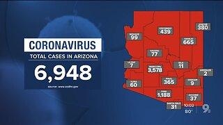 6,948 coronavirus cases in Arizona, 293 deaths
