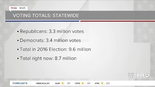 Election 2020: voting totals statewide