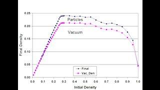 Vacuum Composition