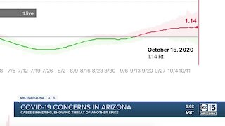 What are the current concerns with COVID-19 in Arizona?