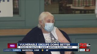 Vulenrable groups doing better, COVID-19 deaths and cases among elderly drop