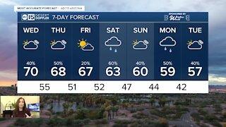 Rain chances continue, highs linger around 70 degrees
