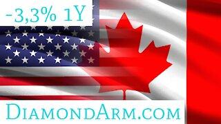 US Dollar/Canadian Dollar   Strengthening Seasonality   ($USD/CAD)
