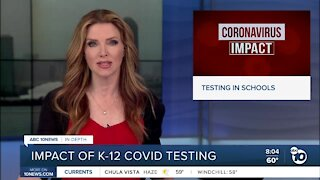 Impact of testing K-12 for covid