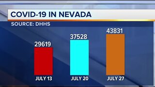 Nevada COVID-19 update for July 27