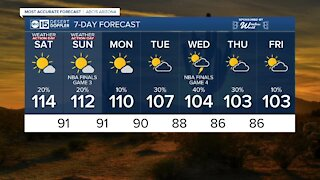 Dangerous heat, slight chance of storms this weekend