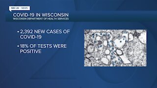 Wisconsin hits second-highest daily total of COVID-19 cases