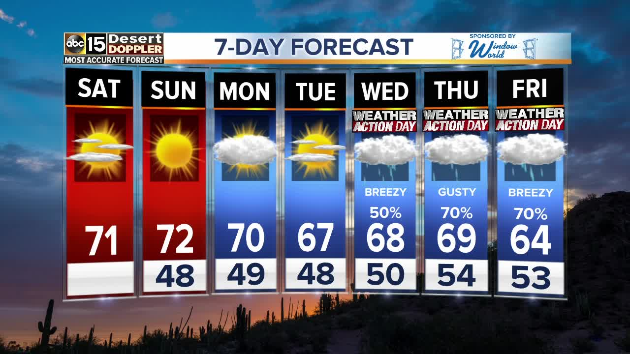 FORECAST: Drier weekend, but more rain is coming!