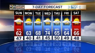Chilly weather lingering around the Valley