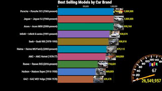 Best Selling Car Models by Brand 1878-2020