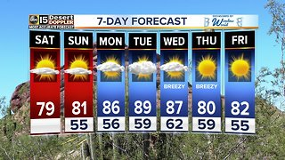 Heading back into the 80s this weekend