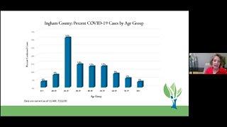 Ingham County Health Department Coronavirus Briefing - 7/22/20