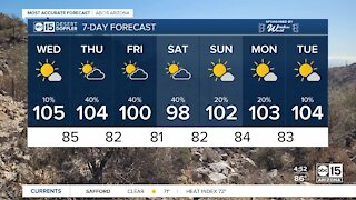 High of 105 Wednesday ahead of more rain chances