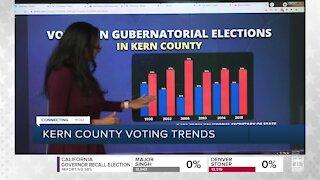 Kern County voting trends