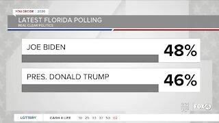 Latest Florida polling has Joe Biden leading