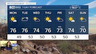 Gorgeous temperatures stick around in the Valley