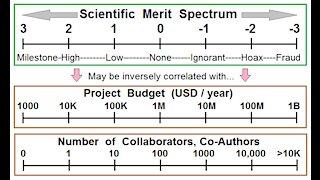 CERN Projects Scientific Merit Ratings