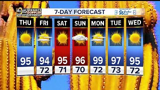 FORECAST: Warming up again across our state