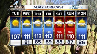 FORECAST: Excessive heat coming!