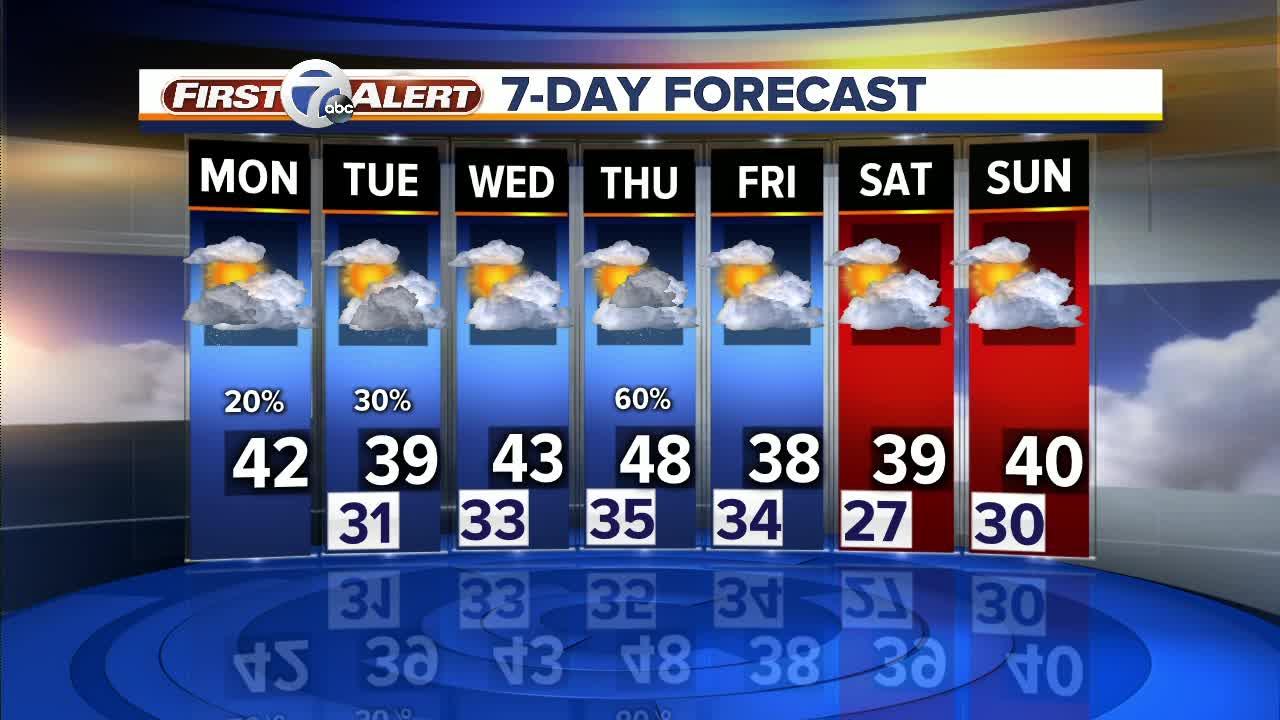 Metro Detroit Forecast: A milder start to the week