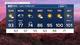 MOST ACCURATE FORECAST: Windy weekend with high fire danger Sunday