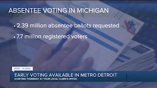 More than 2.3 million absentee ballots requested in Michigan so far