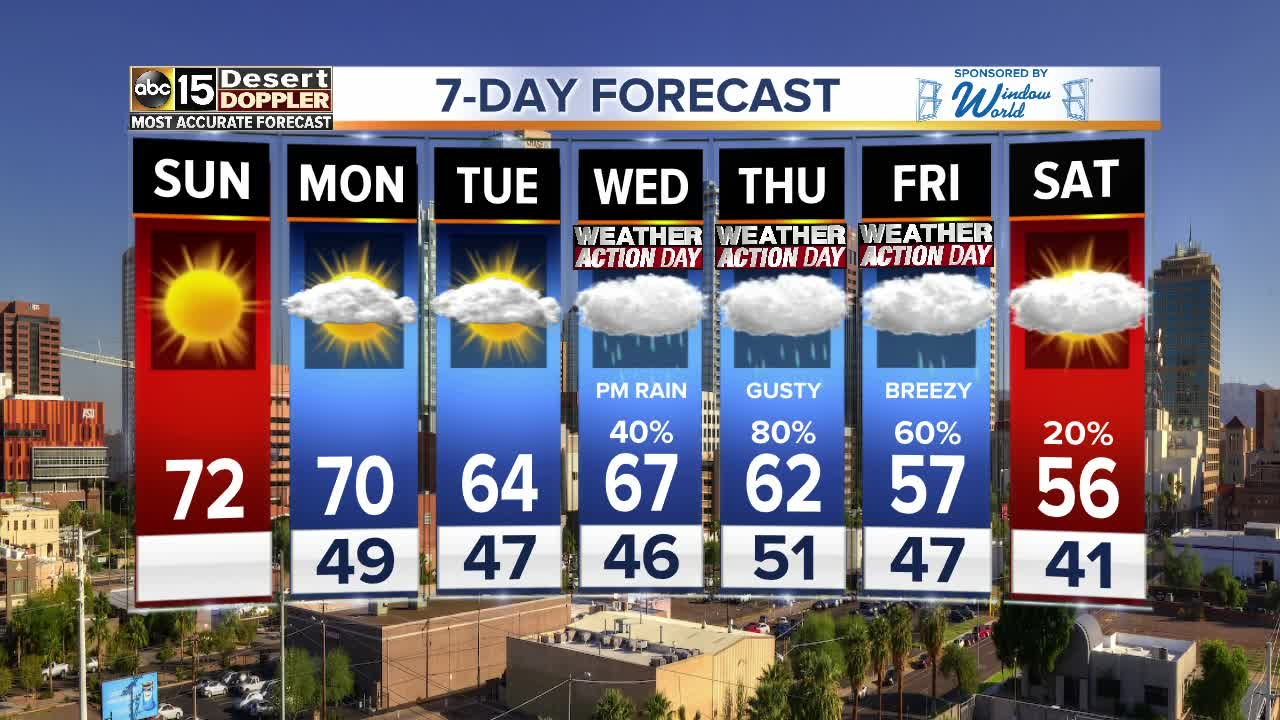 FORECAST: Sunny Sunday, but more rain is coming!