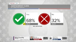 Idaho legislative districts remain at 35 after majority vote