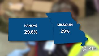 How likely herd immunity to COVID-19 is in Kansas, Missouri