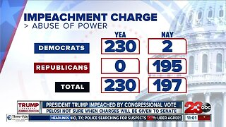 President Donald Trump impeached by Congress
