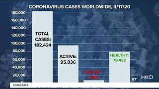 Worldwide Coronavirus numbers on 03-17-2020