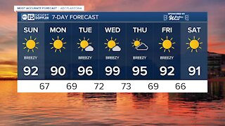FORECAST: Breezy conditions to end the weekend