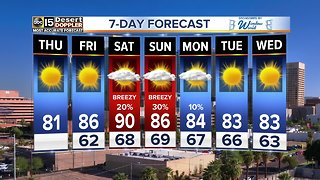 Winds, rain chances ahead with higher temperatures