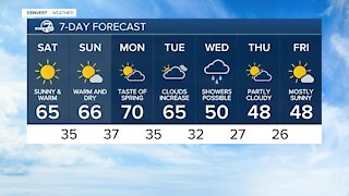 Spring-like weather returns to Colorado for the weekend