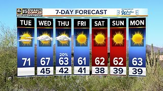 Rain chances back in the forecast