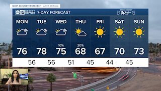 Warmer weather moves our way to start the week