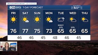 MOST ACCURATE FORECAST: Warmest days of 2021 so far!