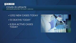 Wisconsin reports 1,052 new coronavirus cases Thursday