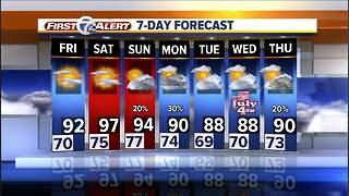 Metro Detroit Forecast: Heat wave this weekend