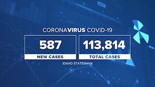 Idaho's COVID Cases Drop Slightly