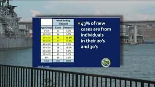 """Erie County sees more young people diagnosed with COVID-19 in """"alarming trend"""""""