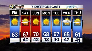 FORECAST: Temps warming up this weekend!