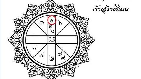 Horoscope for May 9-28, 2017 / 12