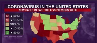 Spike in new COVID-19 cases in some states.