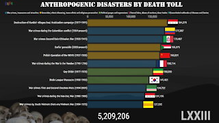 Anthropogenic Disasters by Death Toll